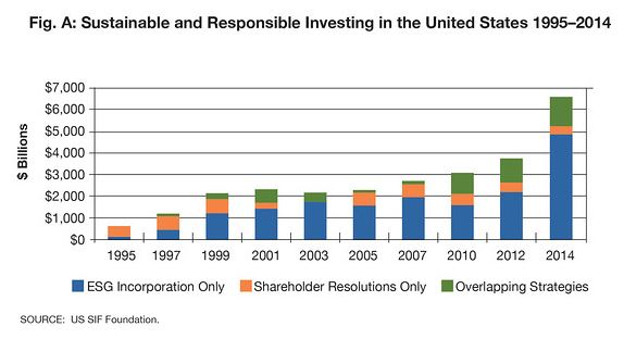 sustainable-and-responsible-investing