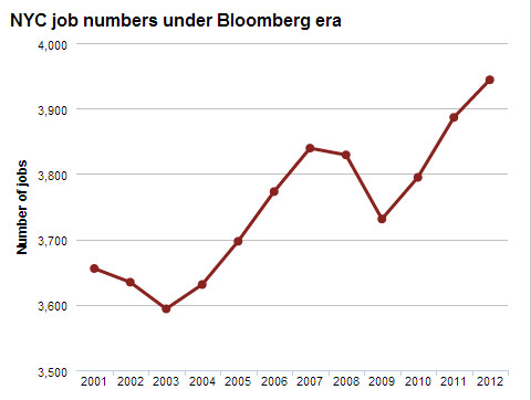 nyc_jobs_under_bloomberg